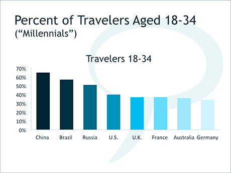 "Percent of Travelers Aged 18-34 (""Millennials"")"
