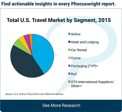 Total U.S. Travel Market by Segment, 2015