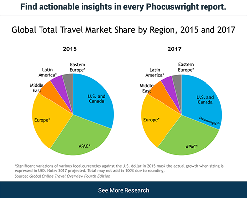 Global Total Travel Market Share by Region 2015 - 2017