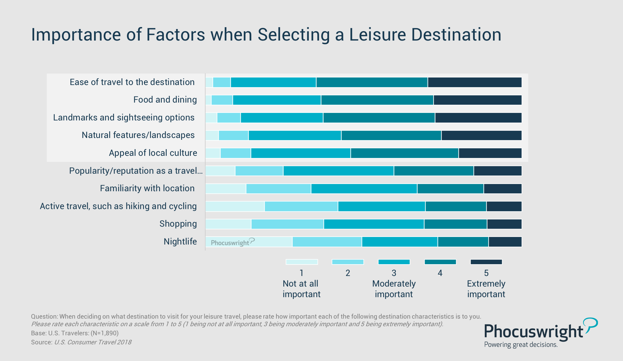 Importance of Factors when Selecting a Leisure Destination