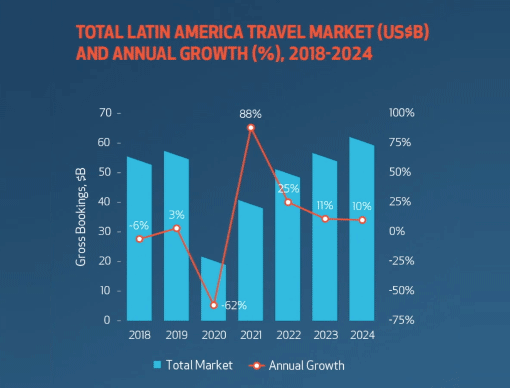 vid-thumb-latam-travel-market-510x388