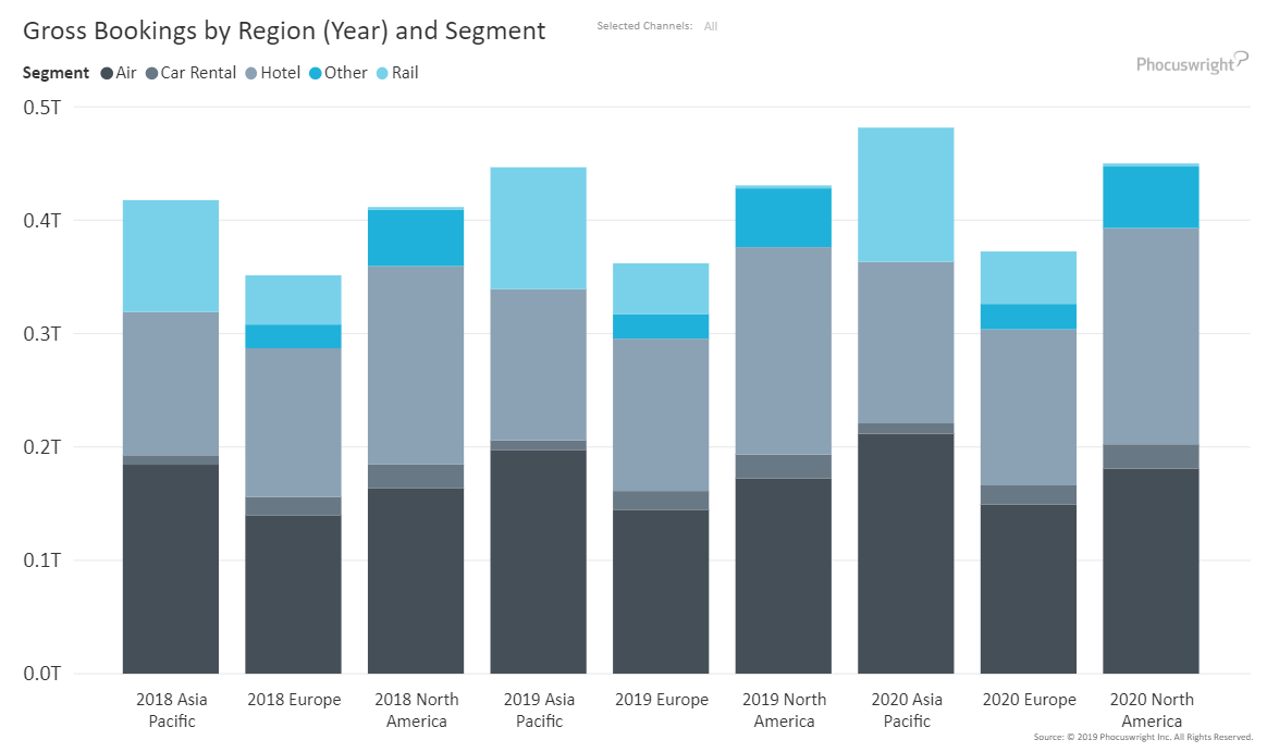Digital Travel Startup Funding by Year