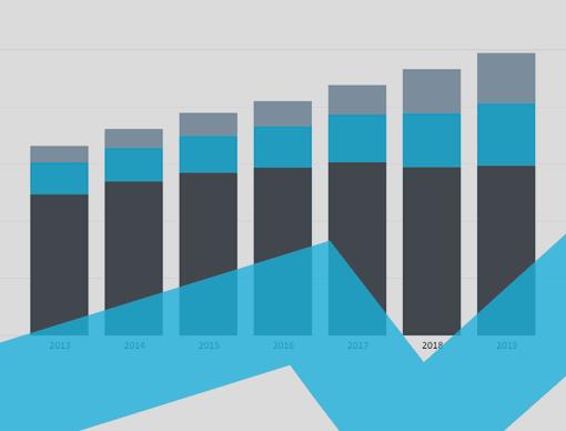 Greece Interactive Charts