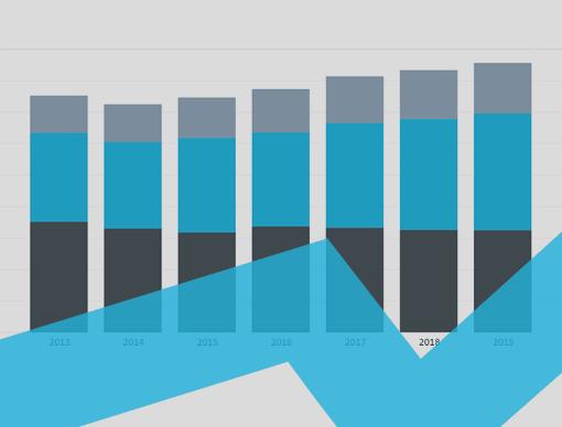 Scandinavia Interactive Charts