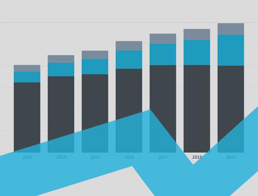Qatar Interactive Charts