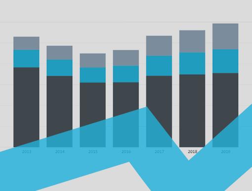 Chile Interactive Charts