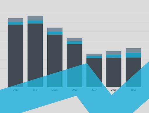 Egypt Interactive Charts