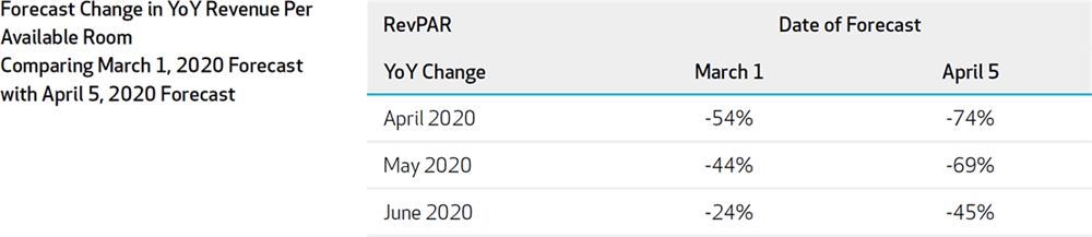 Figure 2: Singapore Forecast Change in YoY Revenue Per Available Room Comparing 2020-March 1 Forecast with 2020-April 5 Forecast