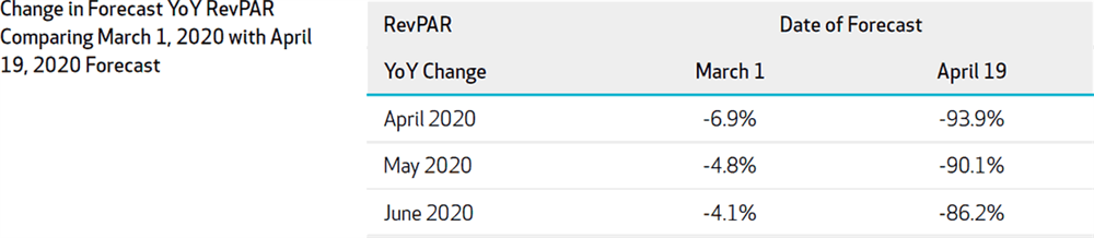 Figure 2: London Forecast Change in YoY Revenue Per Available Room Comparing 2020-March 1 Forecast to 2020-April 19 Forecast