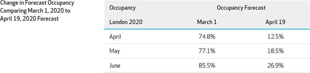 Figure 5: London Difference in Occupancy Forecast Comparing 2020-March 1 Forecast to 2020-April 19 Forecast