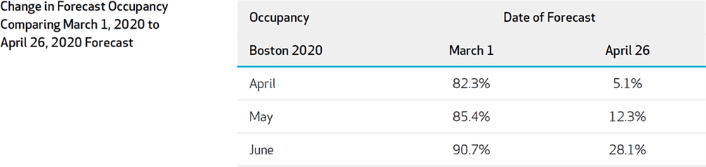 Figure 5: Boston Difference in Occupancy Forecast Comparing 2020-March1 Forecast to 2020-April26 Forecast