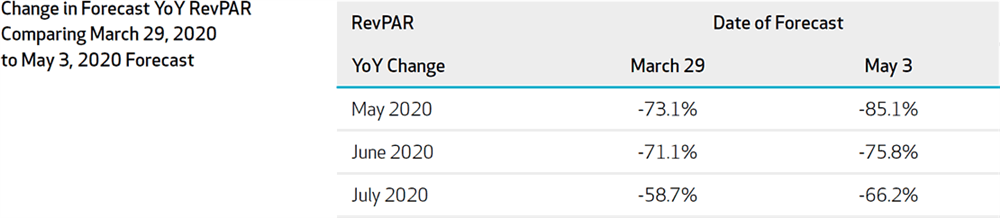 Figure 2: Los Angeles Forecast Change in YoY Revenue Per Available Room Comparing 2020-March29 Forecast with 2020-May3 Forecast