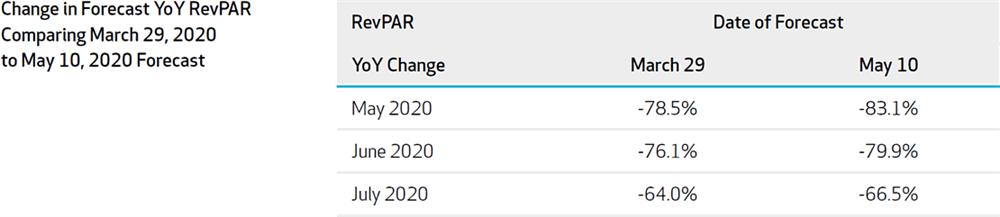Figure 2: Sydney Forecast Change in YoY Revenue Per Available Room Comparing 2020-March29 Forecast with 2020-May10 Forecast
