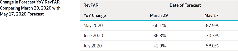 Figure 2: Change in Forecaset YoY RevPAR Comparing 2020-March29 Forecast with 2020-May17 Forecast