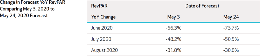 Figure 2: Change in Forecast YoY RevPAR Comparing 2020-May3 with 2020-May24 Forecast