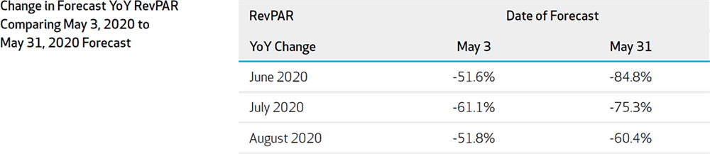 Figure 2: Change in Forecast YoY RevPAR Comparing 2020-May3 with 2020-May31 Forecast