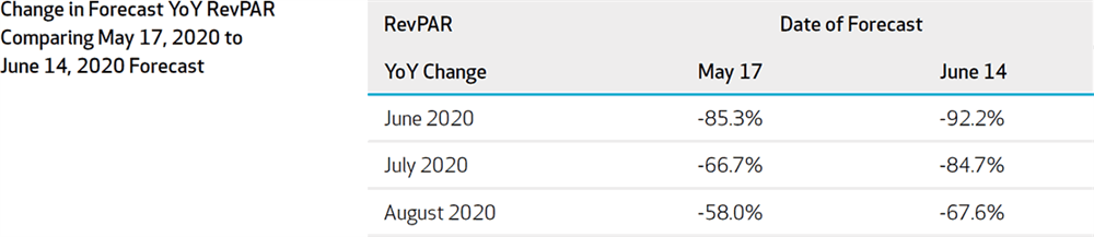 Figure 3: Change in Forecast YoY RevPAR Comparing 2020-May3 with 2020-May31 Forecast