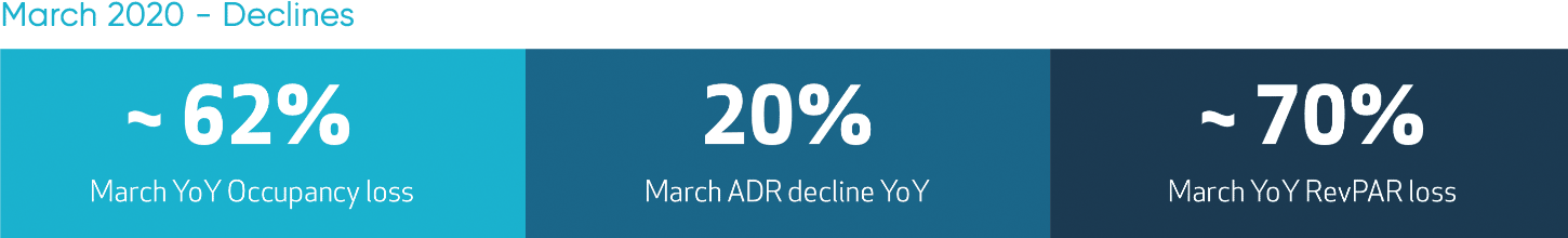 NYC March 2020 Declines