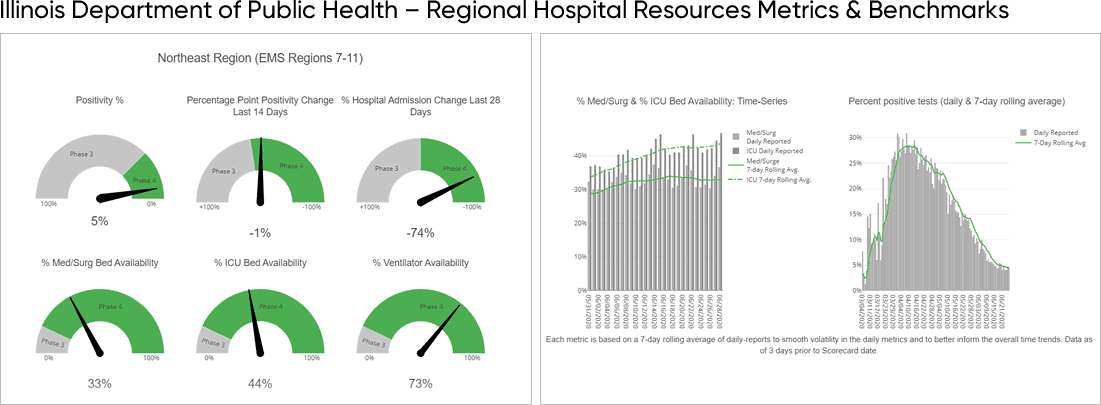Figure 1: Illinois Department of Public Health - Regional Hospital Resources Metrics & Benchmarks