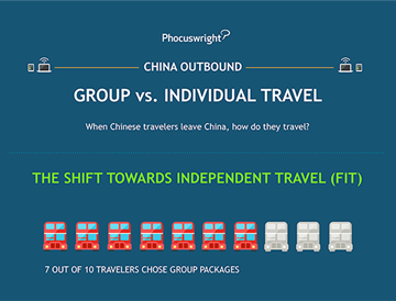 Group vs. Individual Travel in China [Infographic]